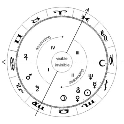 horoscope axis 400x400